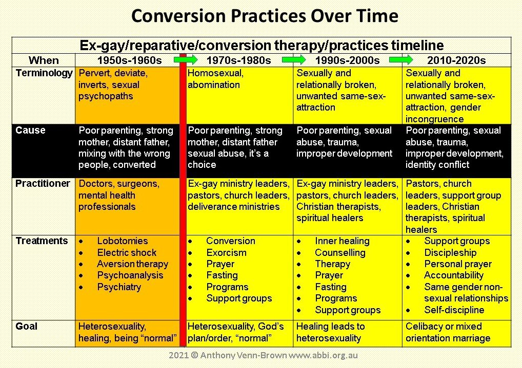 conversion therapy timeline